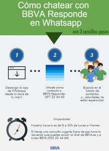 Whatsapp Responde (BBVA)